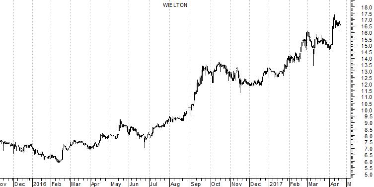 notowania akcji Wieltonu