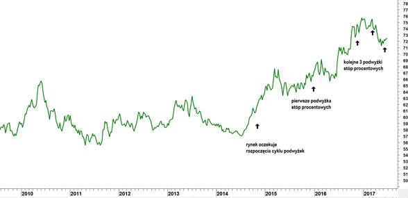 Wykres indeksu dolara amerykańskiego
